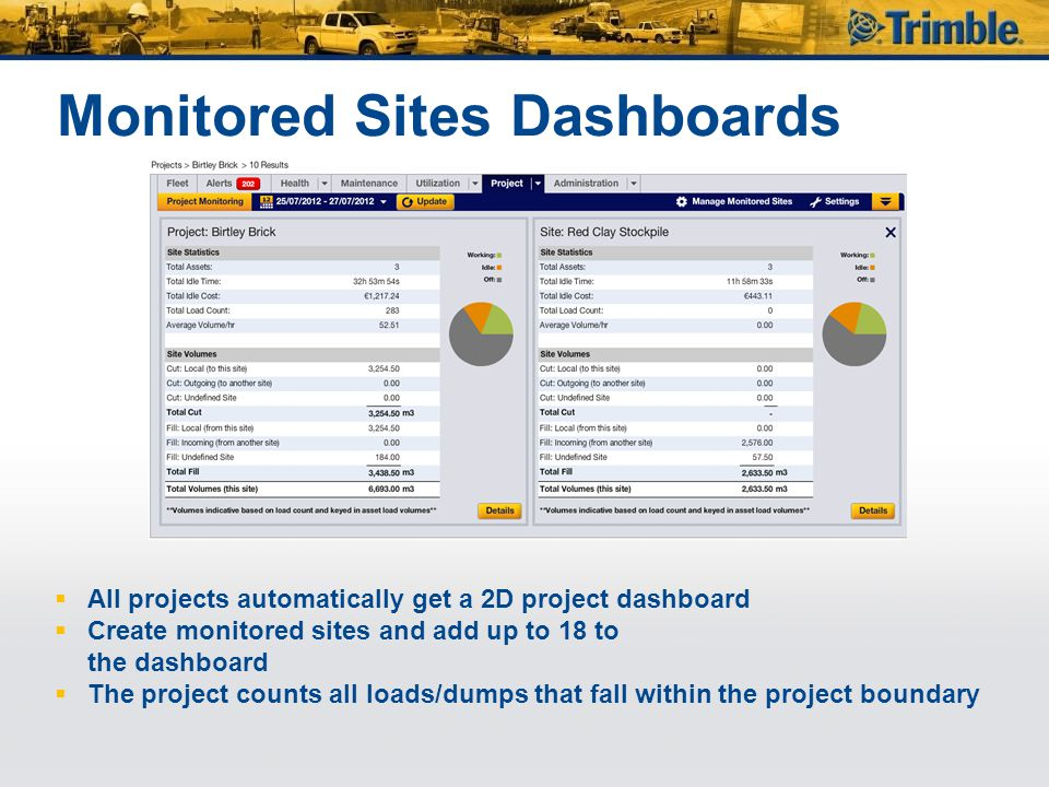 Monitored Sites Dashboards