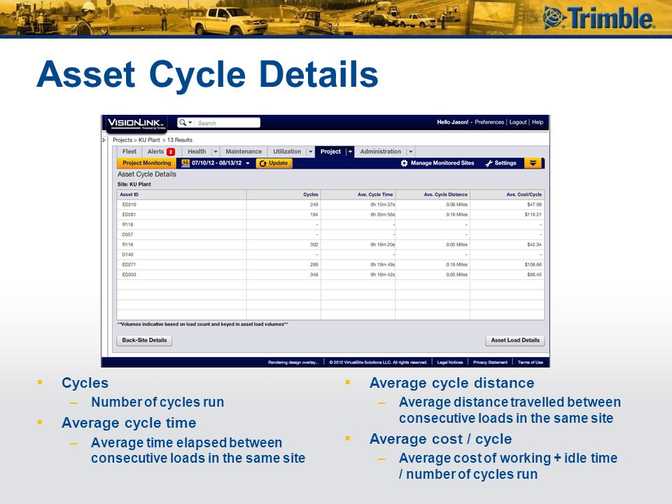 Asset Cycle Details Cycles Average cycle time Average cycle distance
