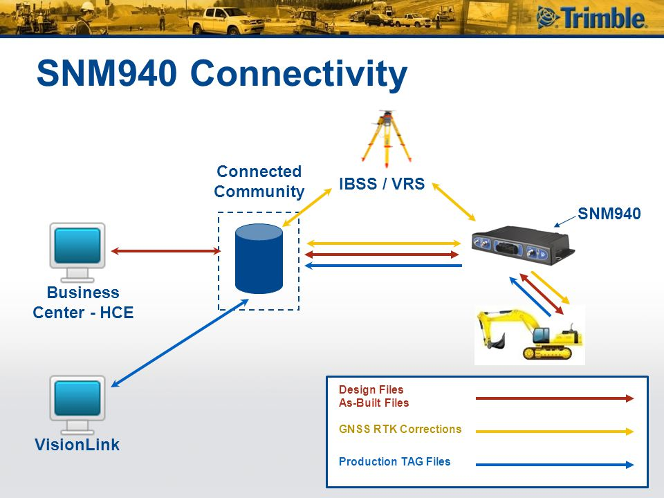 SNM940 Connectivity Connected Community IBSS / VRS SNM940