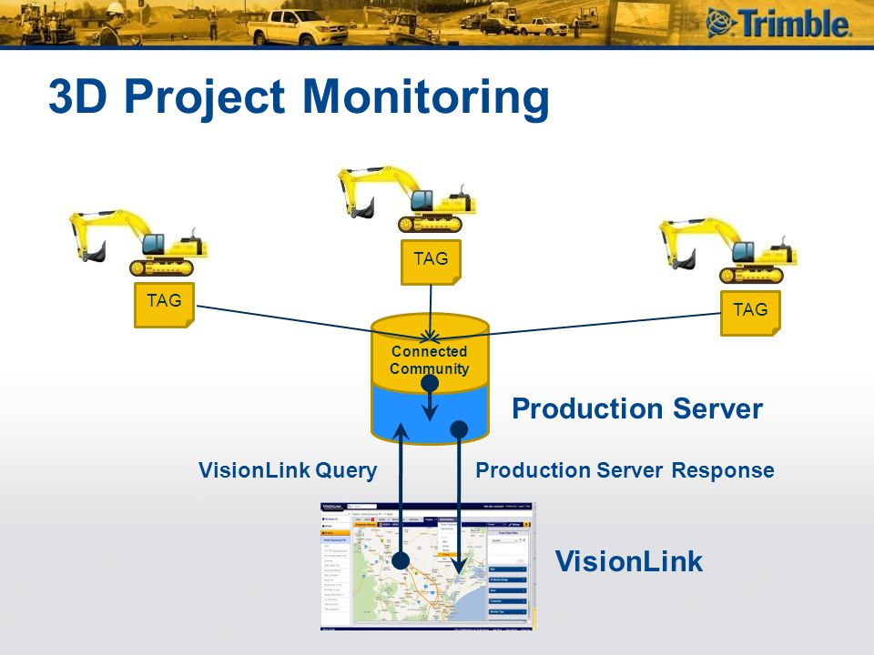 3D Project Monitoring Production Server VisionLink VisionLink Query