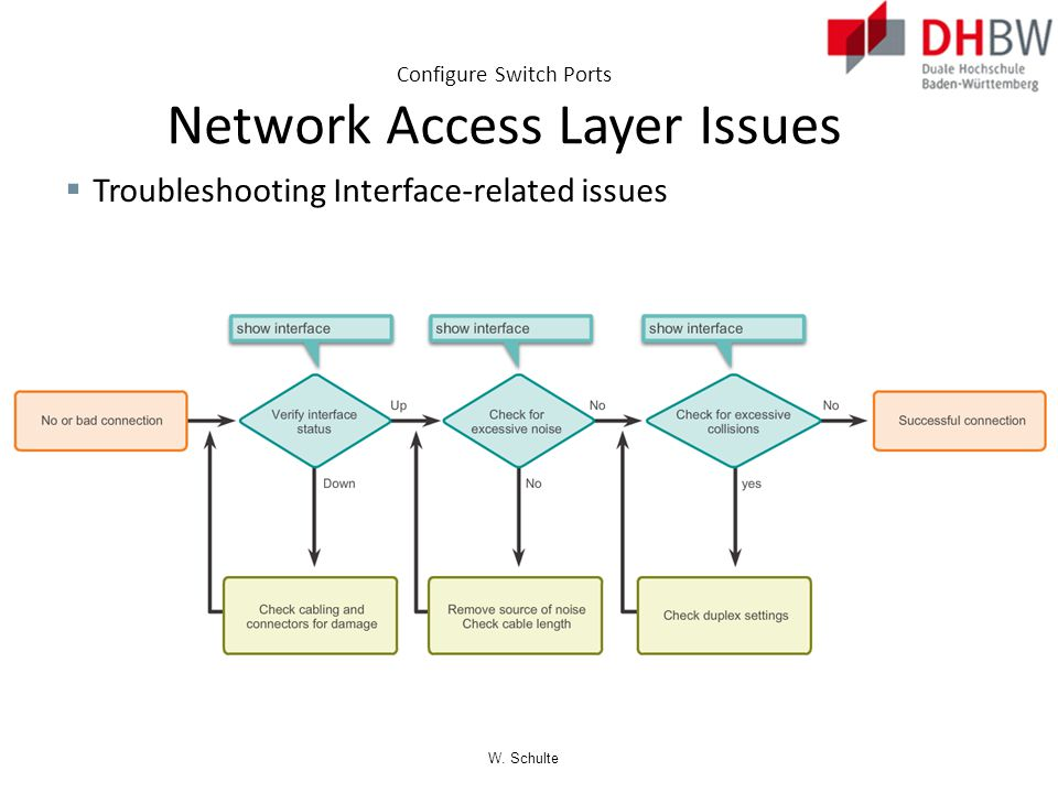 Configure Switch Ports Network Access Layer Issues