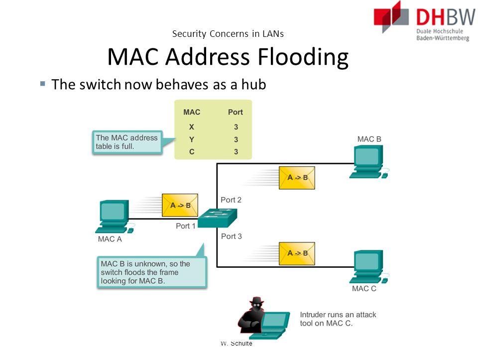 Security Concerns in LANs MAC Address Flooding