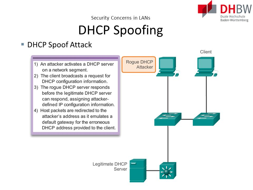 Security Concerns in LANs DHCP Spoofing