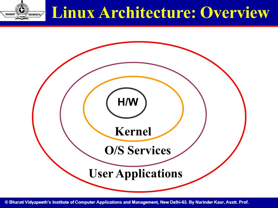 Linux Architecture: Overview