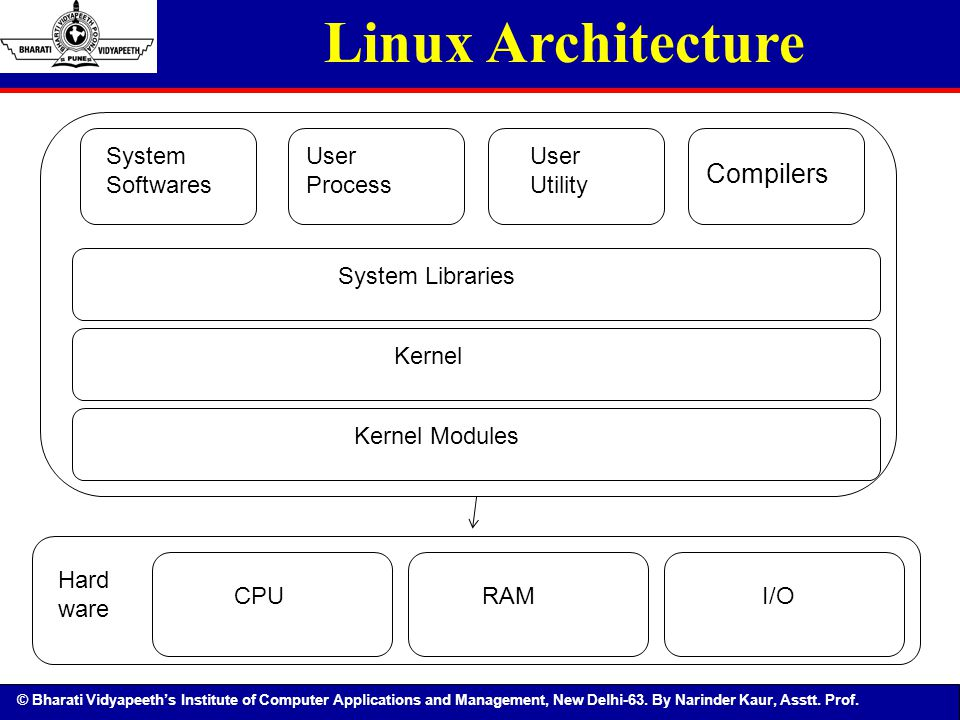 Linux Architecture Compilers System Softwares User Process User