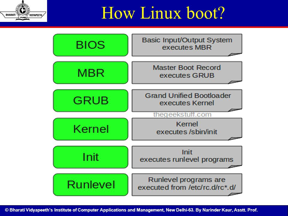 How Linux boot