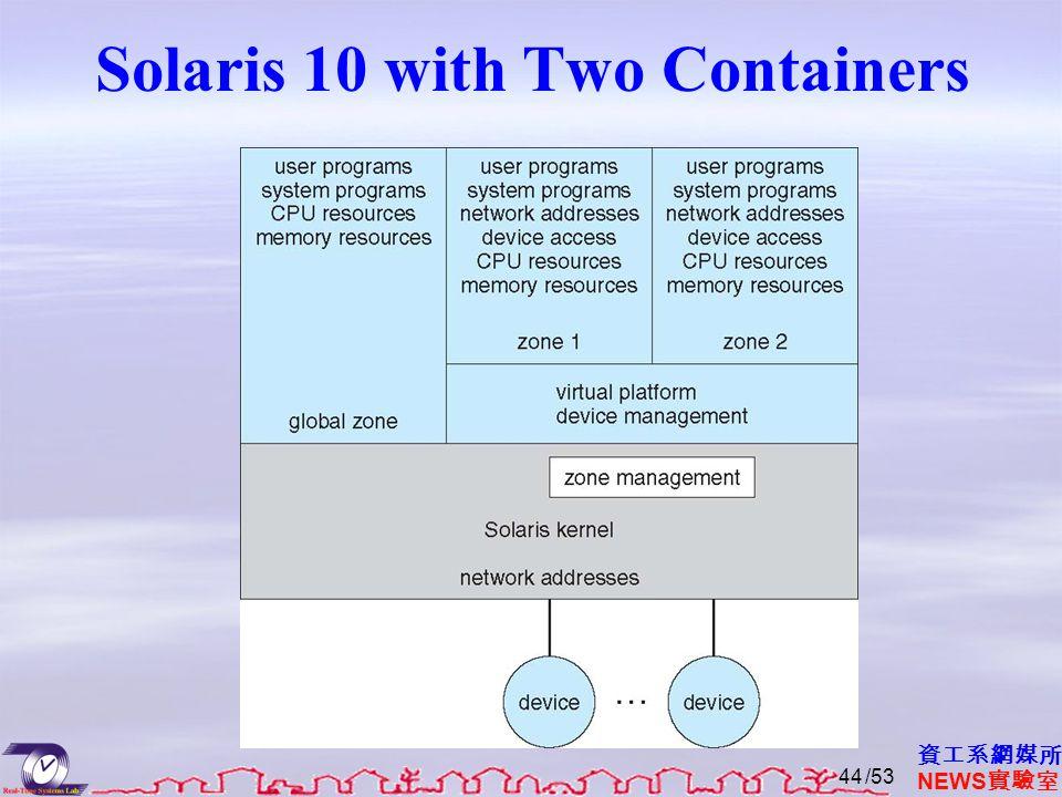 VMware Architecture /53