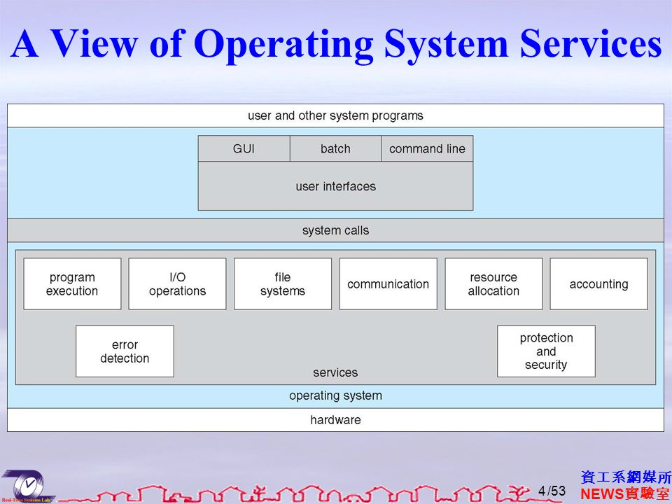 Operating System Services (2/3)