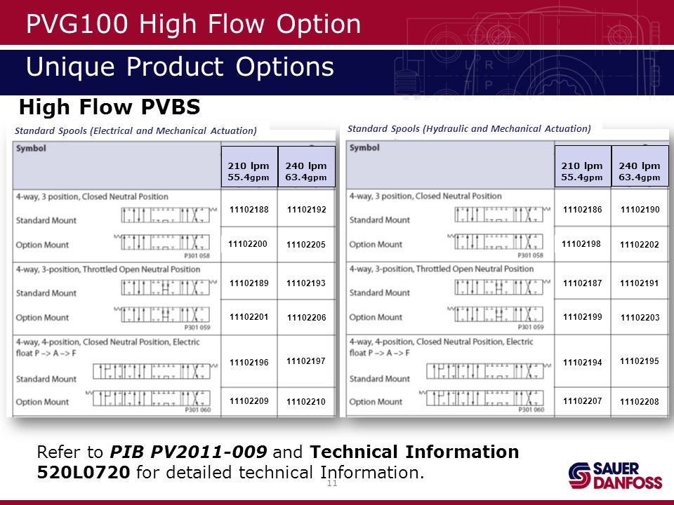 PVG100 High Flow Option Unique Product Options