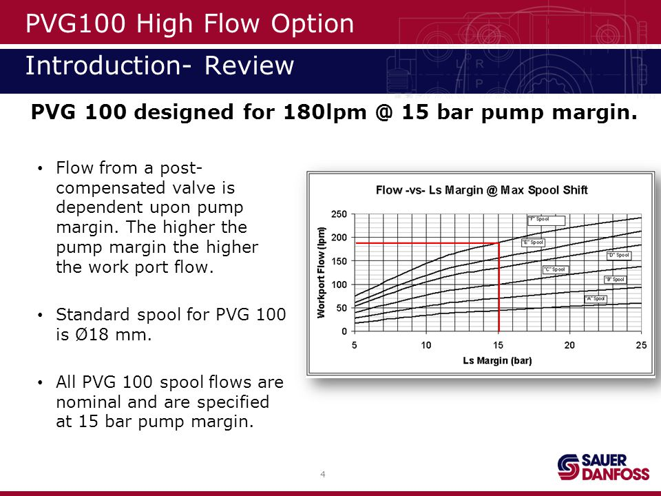 PVG100 High Flow Option Introduction- Review