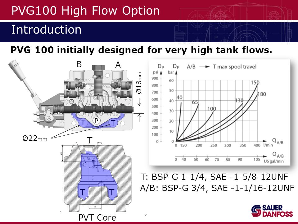 PVG100 High Flow Option Introduction