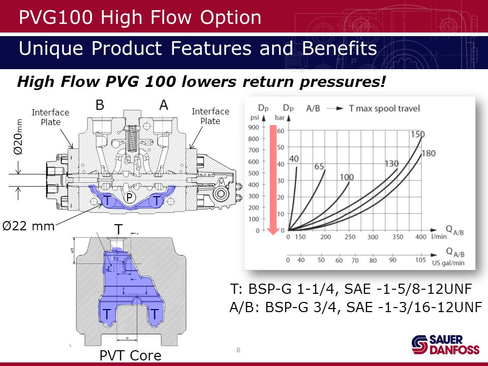 PVG100 High Flow Option Unique Product Features and Benefits