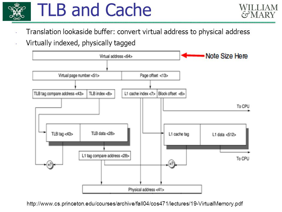 TLB and Cache Translation lookaside buffer: convert virtual address to physical address. Virtually indexed, physically tagged.