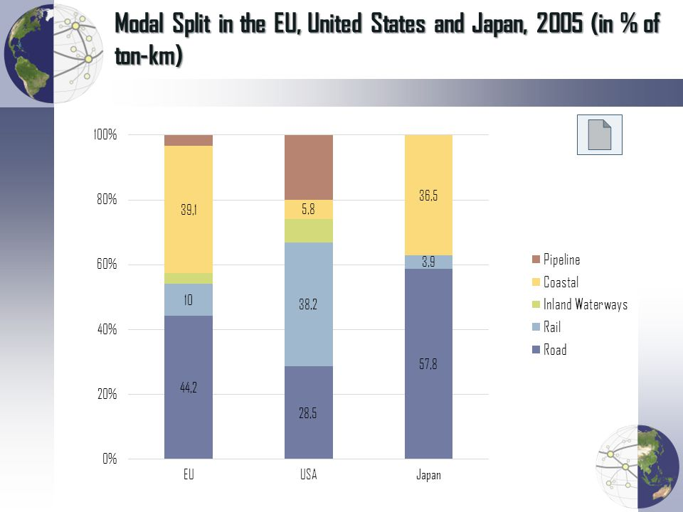 Modal Split in the EU, United States and Japan, 2005 (in % of ton-km)