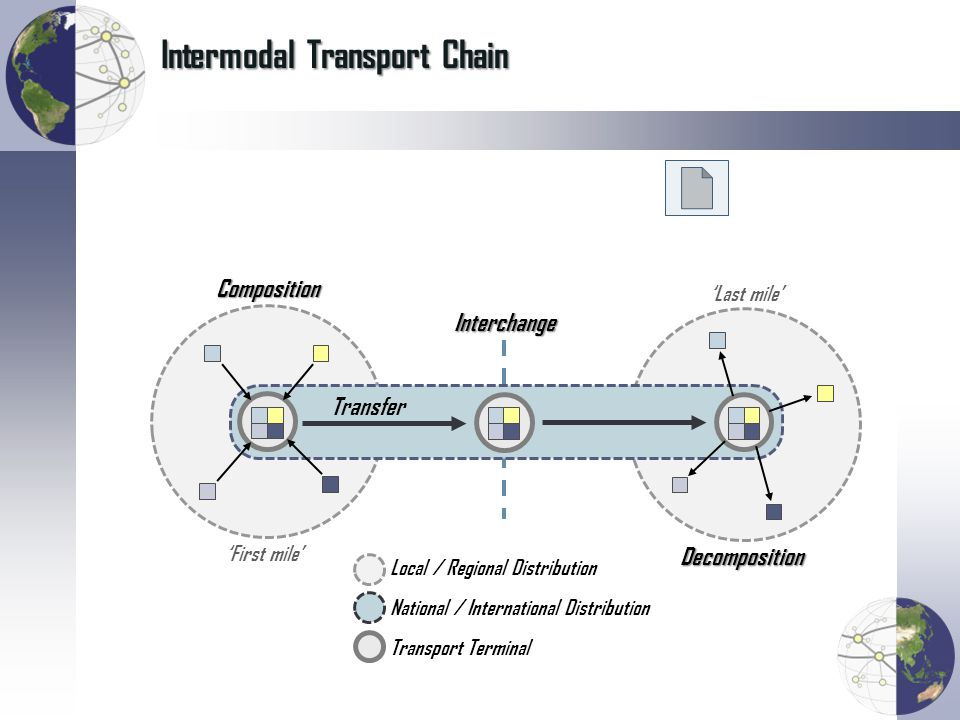 Intermodal Transport Chain