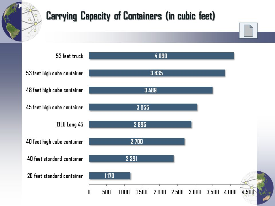 Carrying Capacity of Containers (in cubic feet)