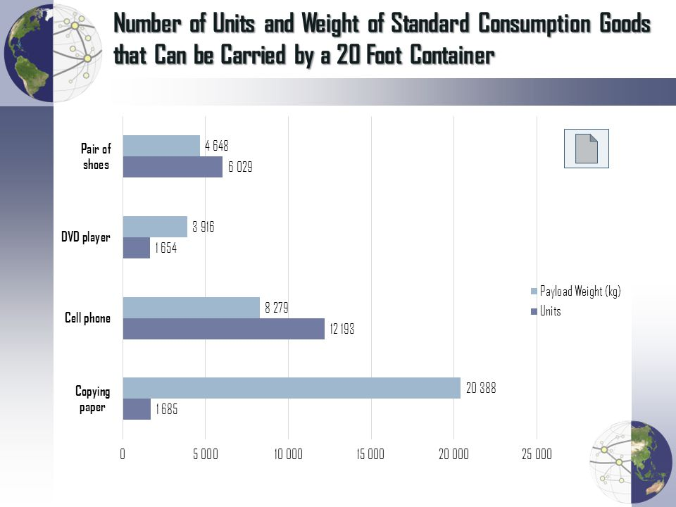 Number of Units and Weight of Standard Consumption Goods that Can be Carried by a 20 Foot Container