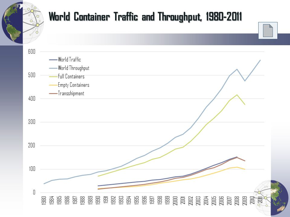 World Container Traffic and Throughput, 1980-2011