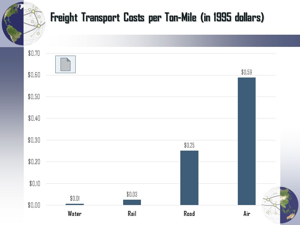 Freight Transport Costs per Ton-Mile (in 1995 dollars)