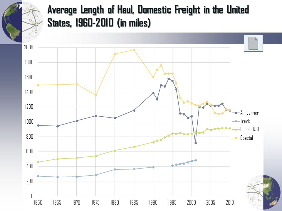 Average Length of Haul, Domestic Freight in the United States, 1960-2010 (in miles)