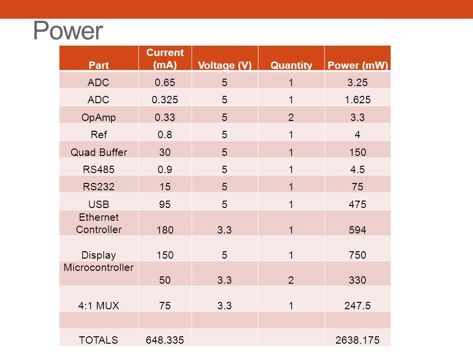Power Part Current (mA) Voltage (V) Quantity Power (mW) ADC 0.65 5 1