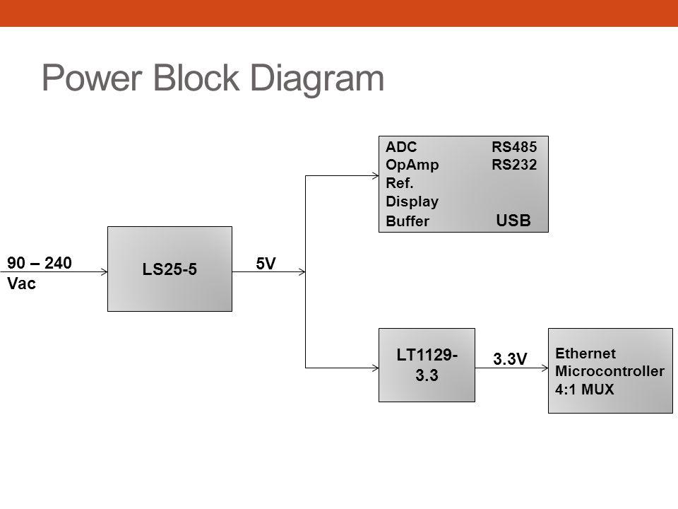 Power Block Diagram LS25-5 90 – 240 Vac 5V LT1129-3.3 3.3V ADC RS485
