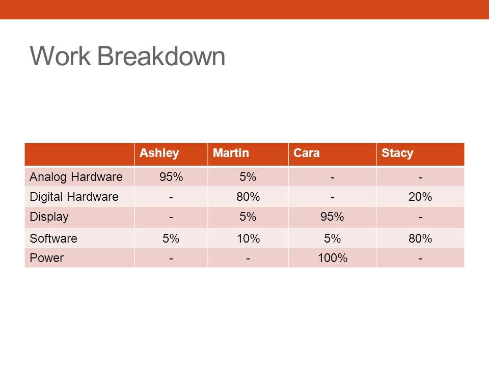 Work Breakdown Ashley Martin Cara Stacy Analog Hardware 95% 5% -