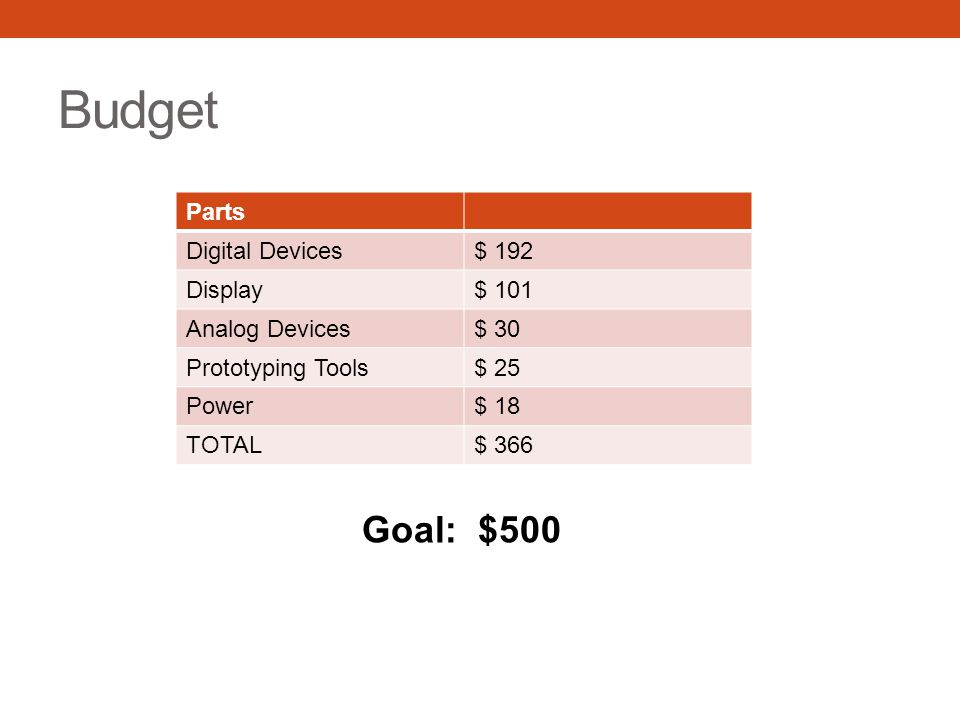Budget Goal: $500 Parts Digital Devices $ 192 Display $ 101