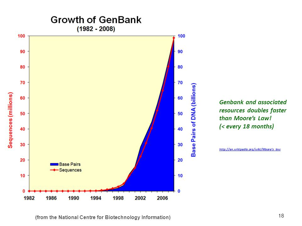 Genbank and associated resources doubles faster than Moore's Law