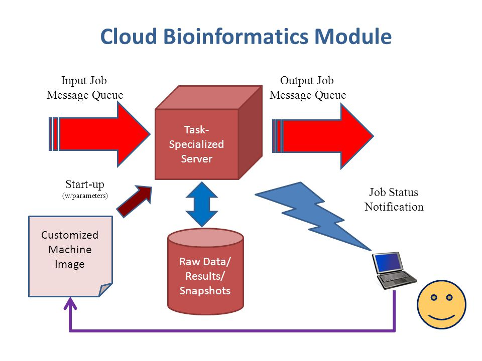 Cloud Bioinformatics Module