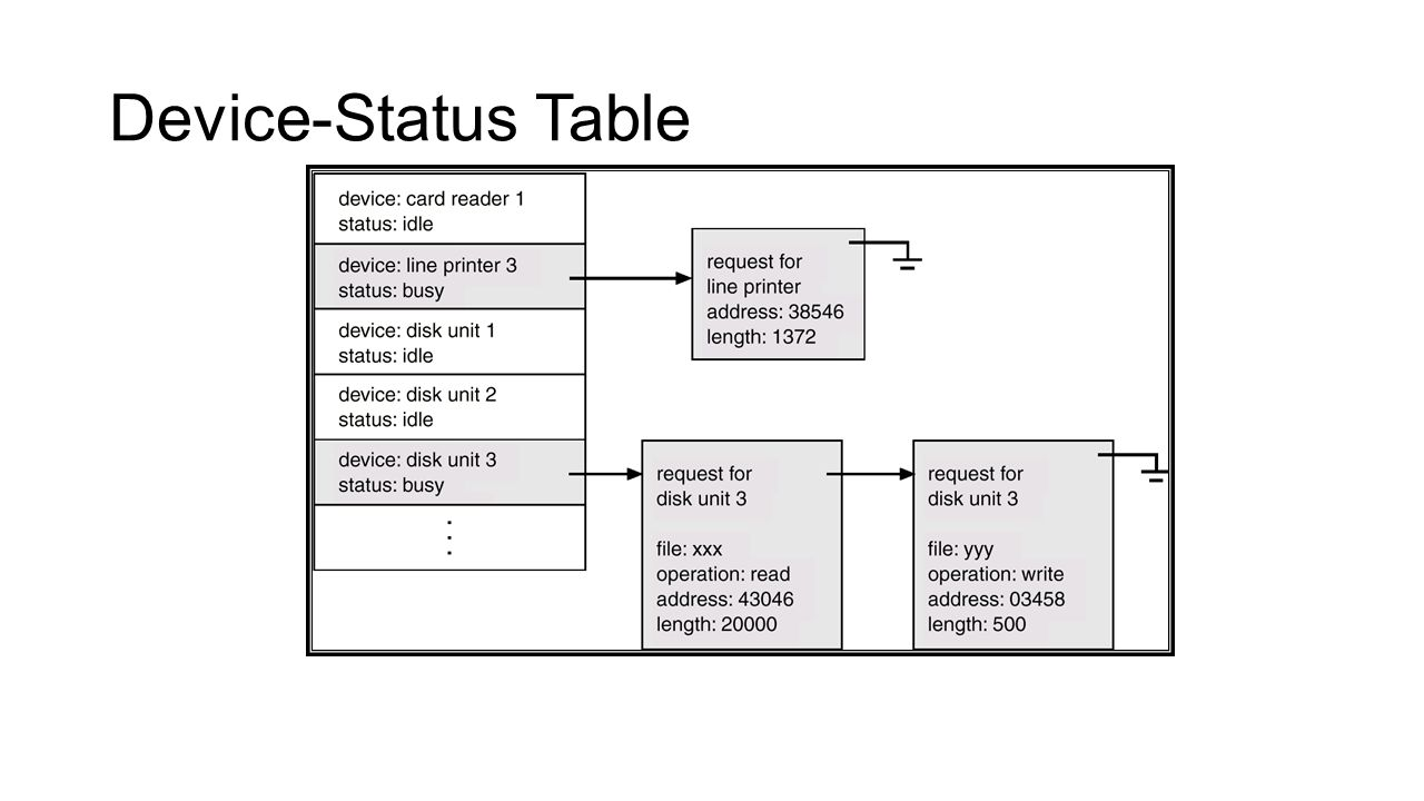 Device-Status Table