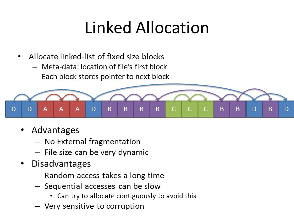 Linked Allocation Advantages Disadvantages