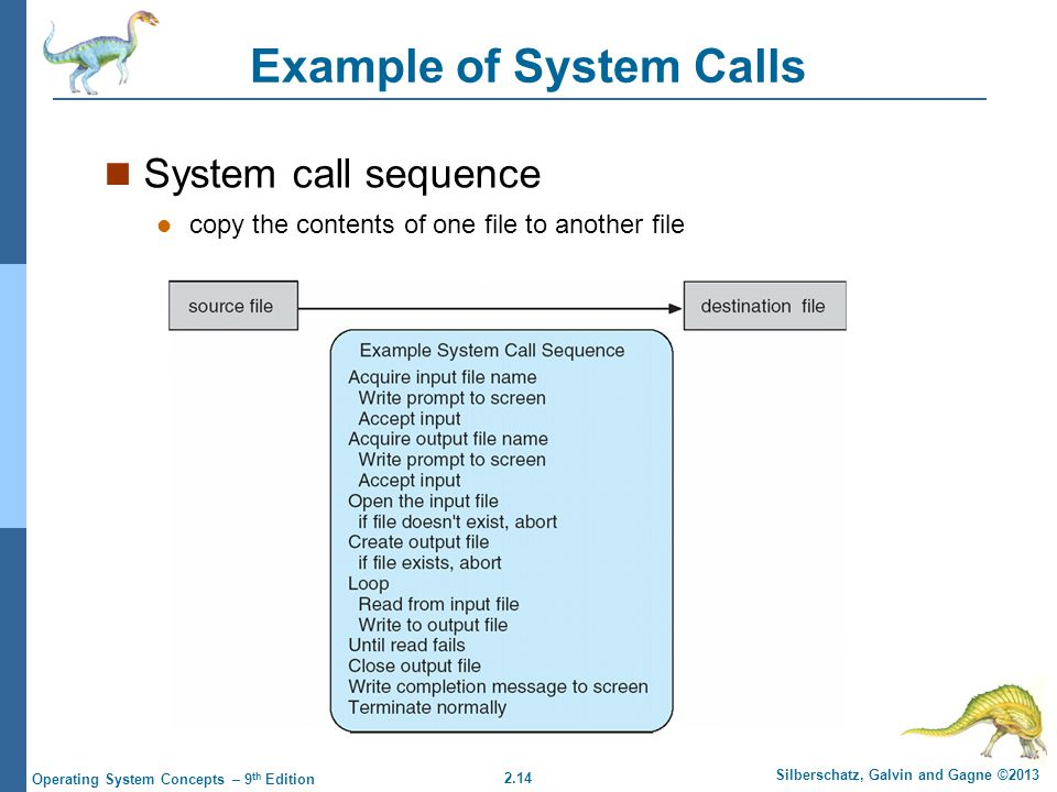 Example of System Calls