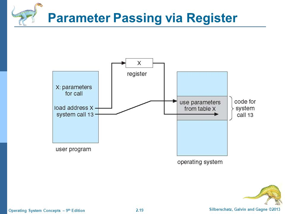 Parameter Passing via Register