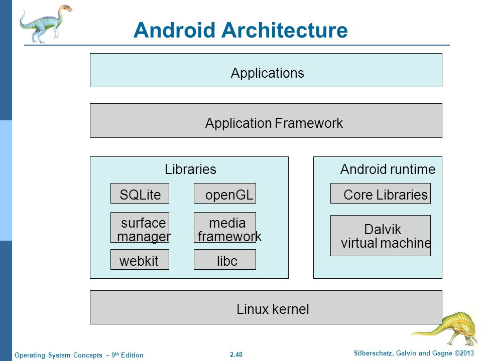 Android Architecture Applications Application Framework
