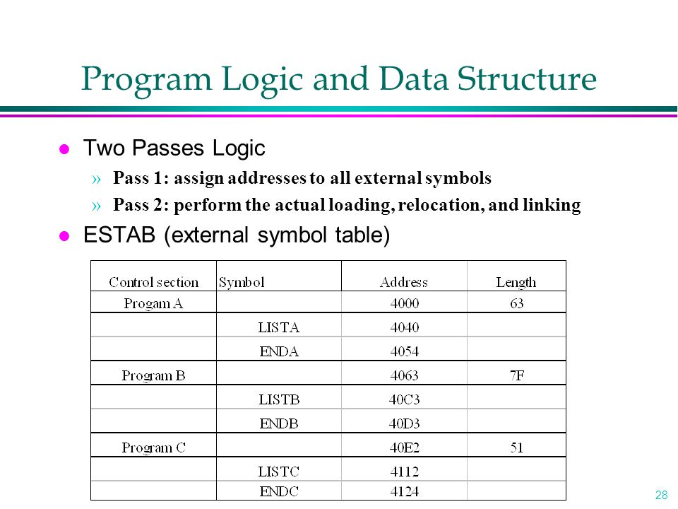 Program Logic and Data Structure