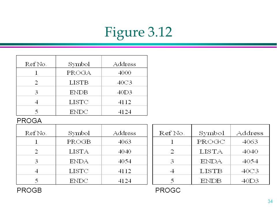 Figure 3.12 PROGA PROGB PROGC