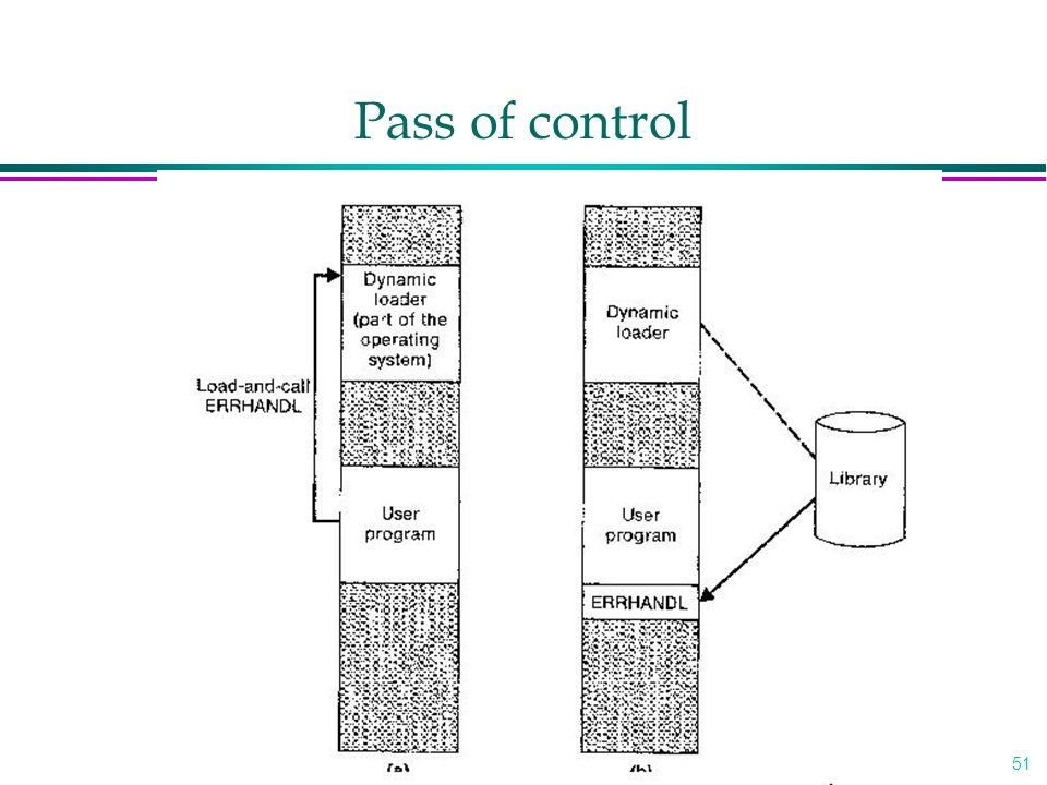 Pass of control