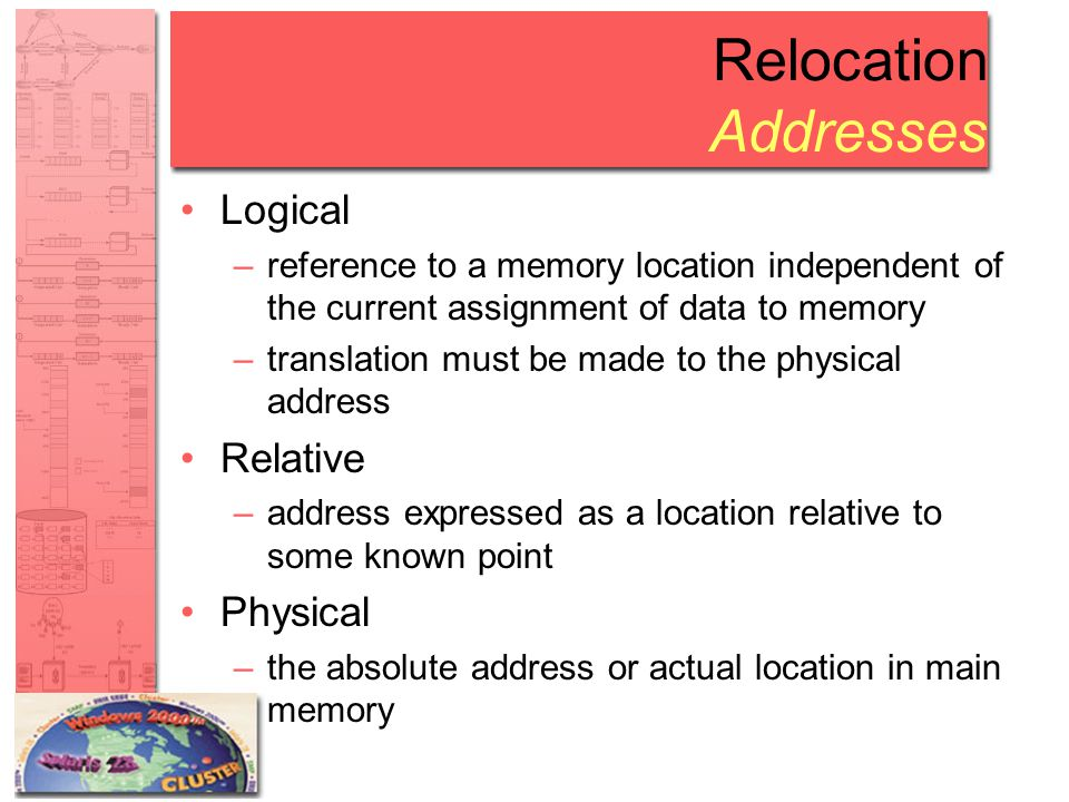 Relocation Addresses Logical Relative Physical