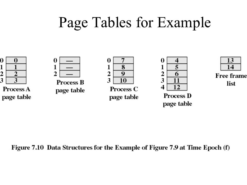 Page Tables for Example