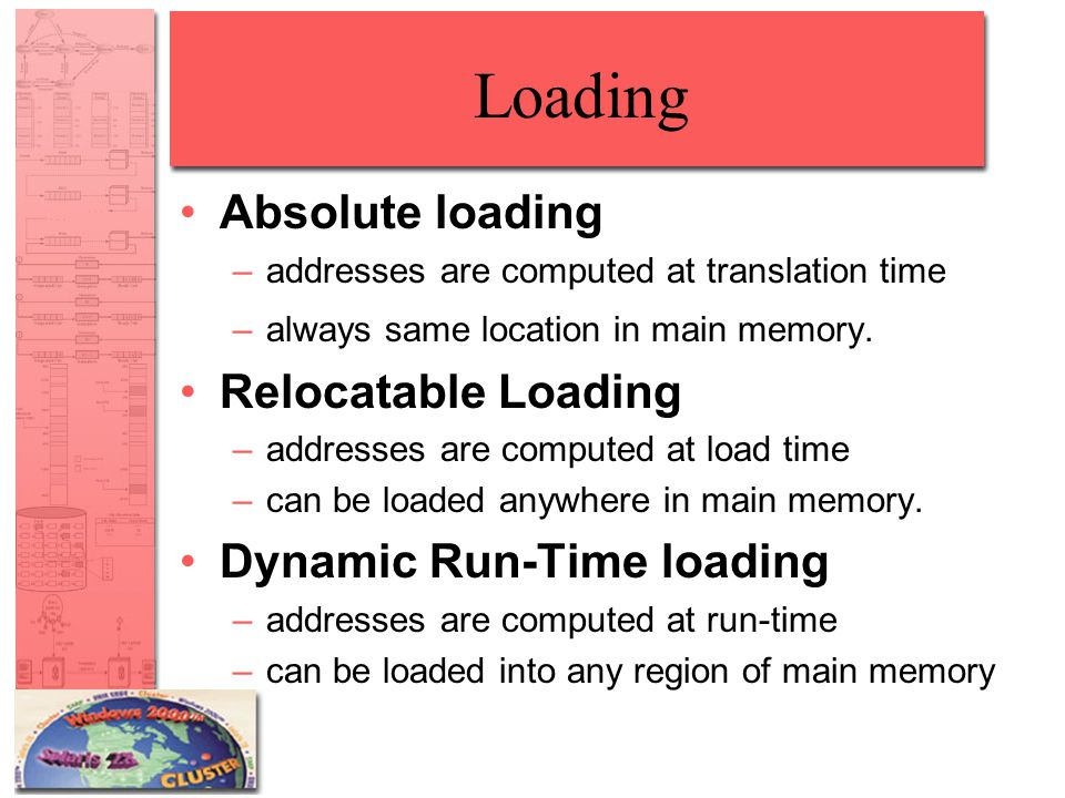 Loading Absolute loading Relocatable Loading Dynamic Run-Time loading