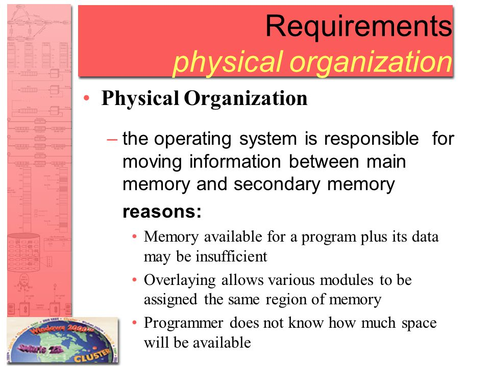 Requirements physical organization