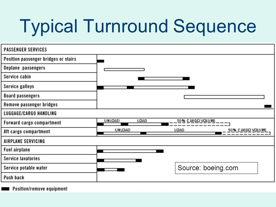 Typical Turnround Sequence