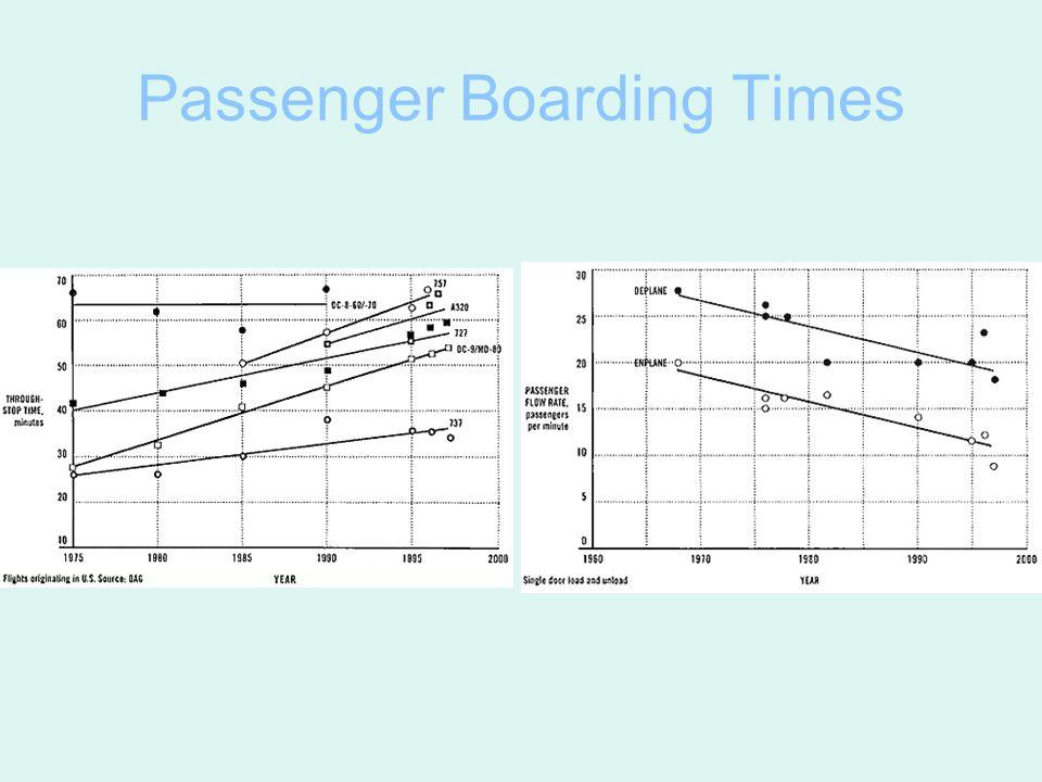 Passenger Boarding Times