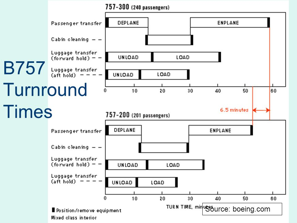 B757 Turnround Times Source: boeing.com
