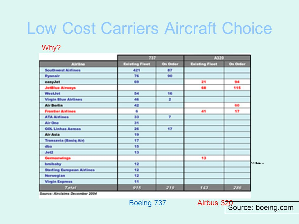 Low Cost Carriers Aircraft Choice