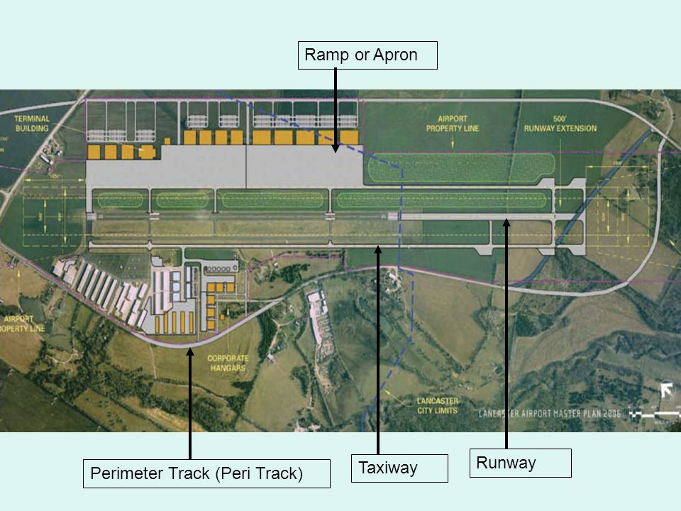 Ramp or Apron Runway Taxiway Perimeter Track (Peri Track)