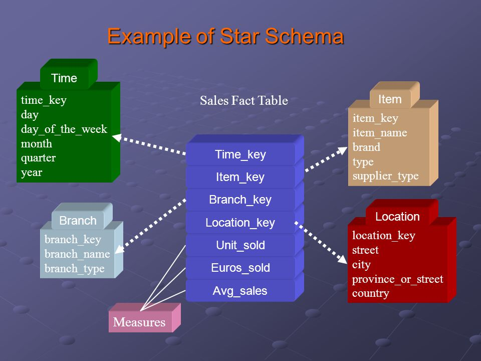 Example of Star Schema Sales Fact Table Measures Time time_key Item