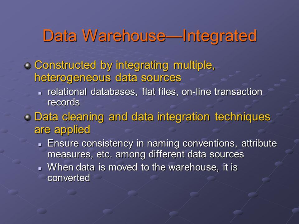 Data Warehouse—Integrated
