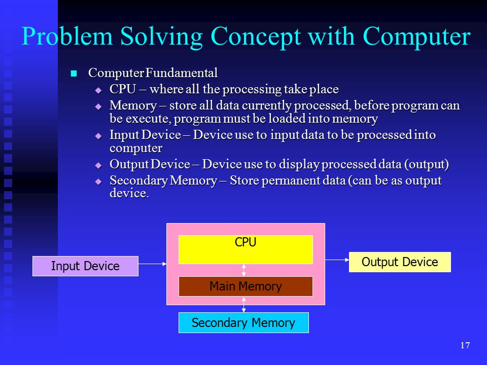 Problem Solving Concept with Computer